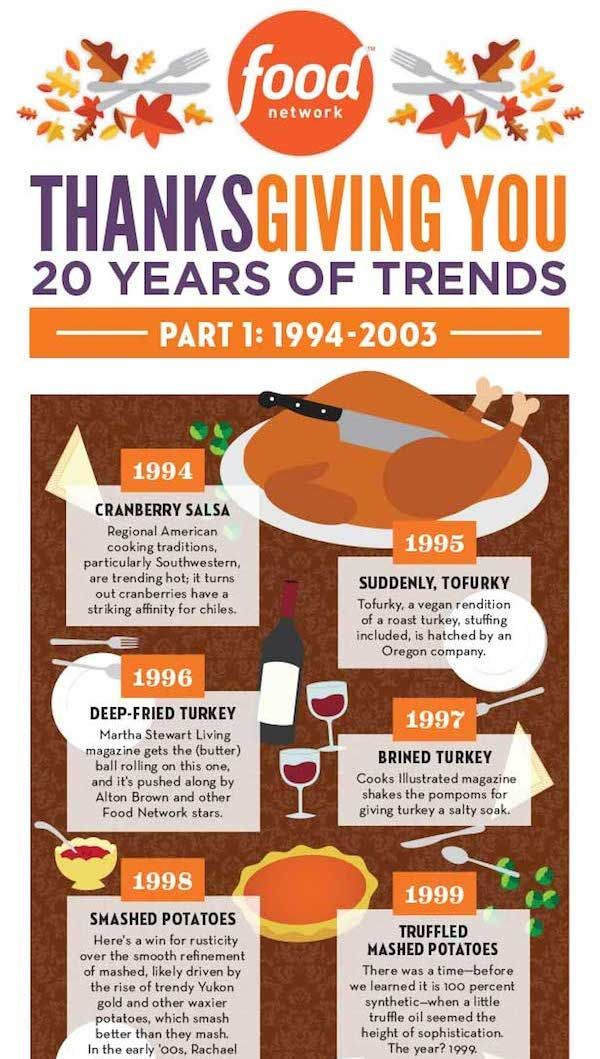 Historical Holiday Meal Charts