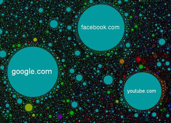 Astrological Website Graphs