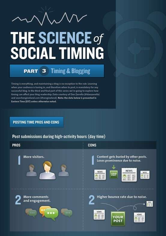 Timing Blog Posts Infographics