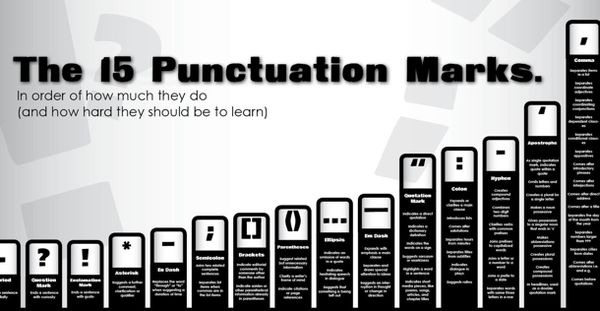 Punctuation Difficulty Posters
