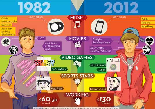 Teen Generation Comparison Graphs