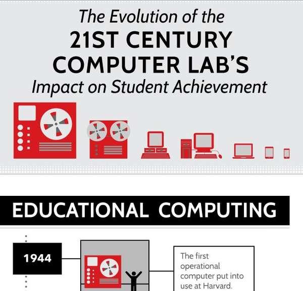 Evolving Computer Lab Infographics