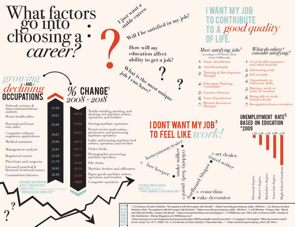 Career-Choosing Charts