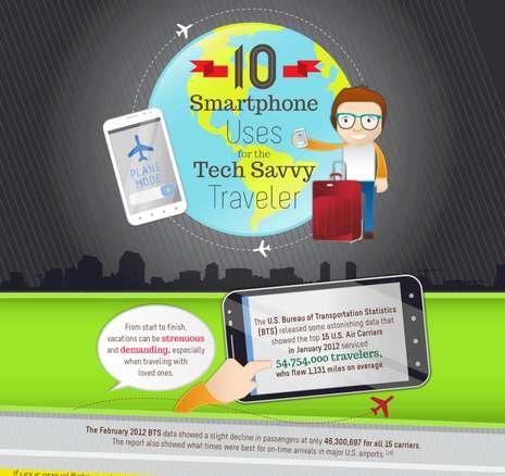 Smartphone Use Travel Charts