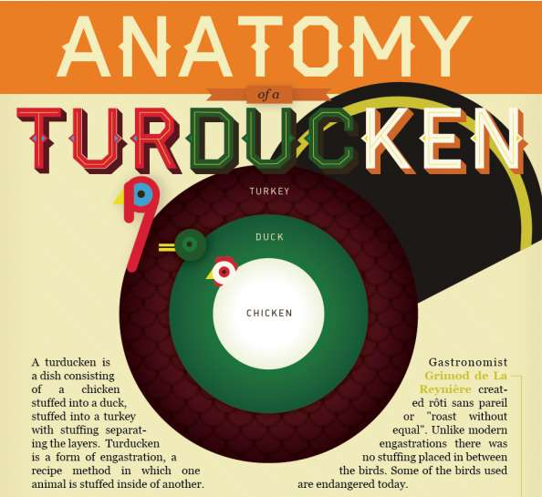Tempting Turducken Infographics
