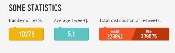 Twitter Gender Equality Tests