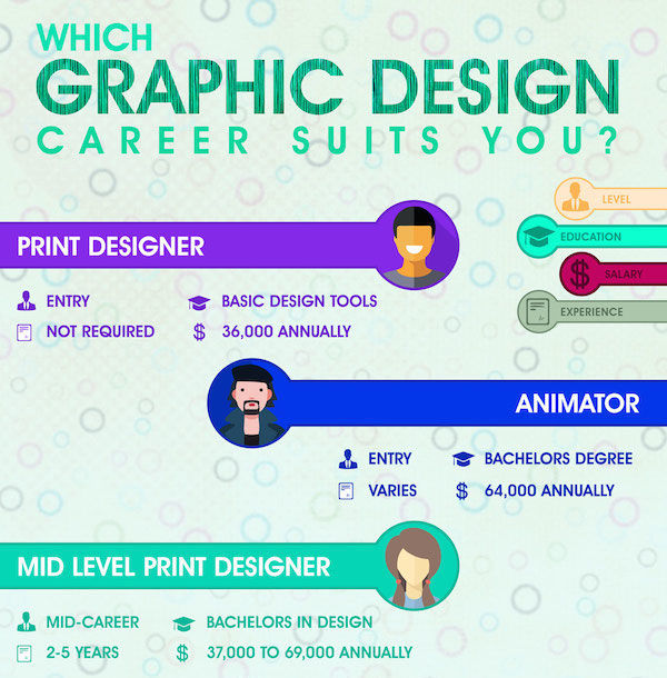 Designer Role Charts  Types Of Graphic Design
