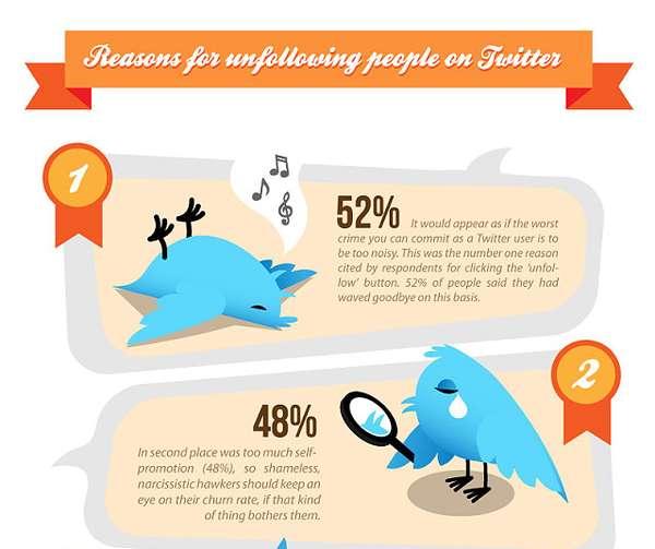 Abandonding Tweeters Charts