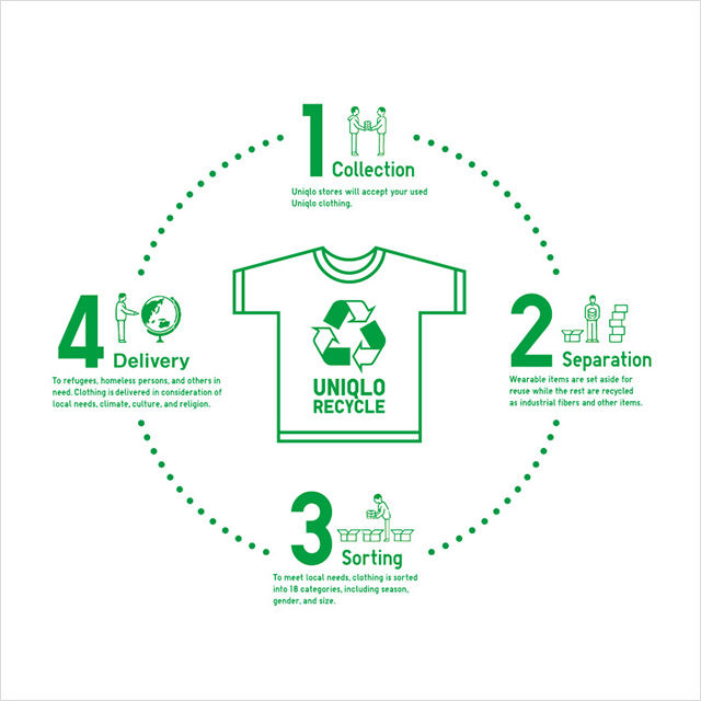 Repurposed Clothing Recycling Programs