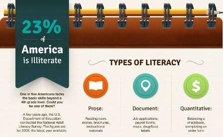 Atrocious Illiteracy Infographics
