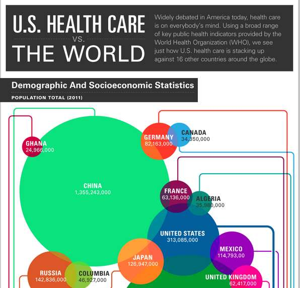 Comparative Health Charts