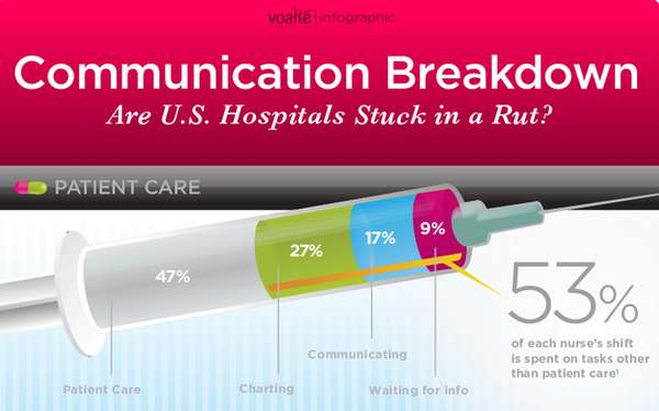 Healthcare Failure Infographics