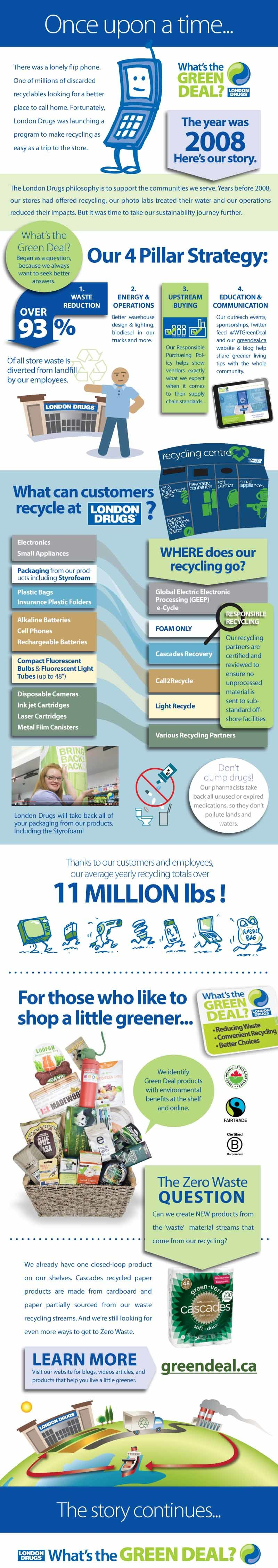 Convenient Pharmacy Recycling Programs