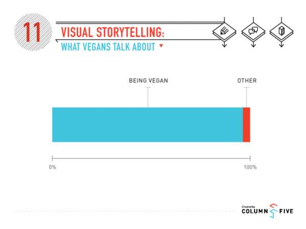 Vegan-Critiquing Graphs