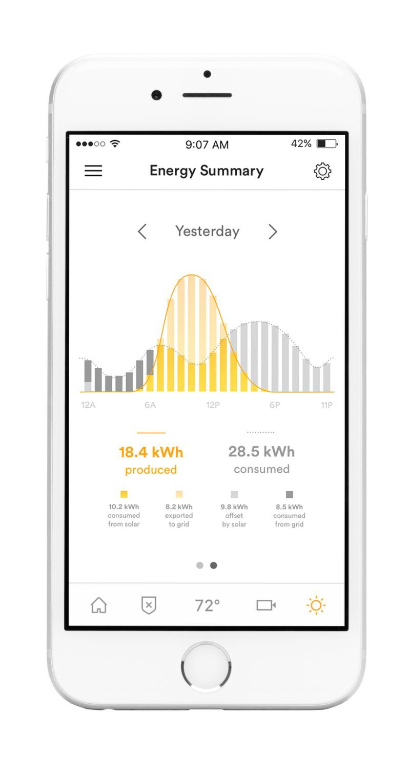Smart Home Solar Systems