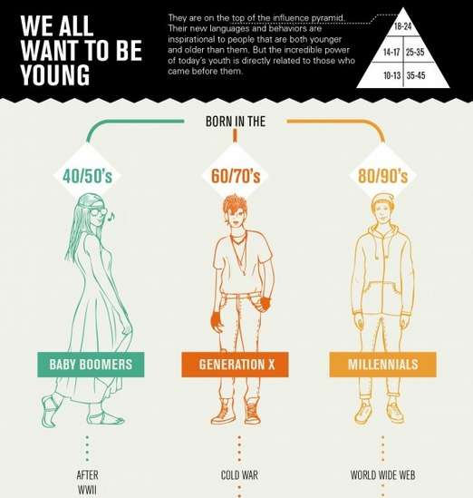 Generation Comparison Infographics
