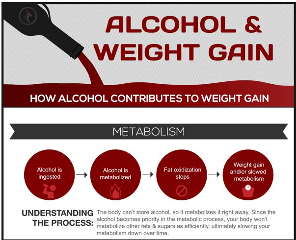 Fattening Alcohol Stats