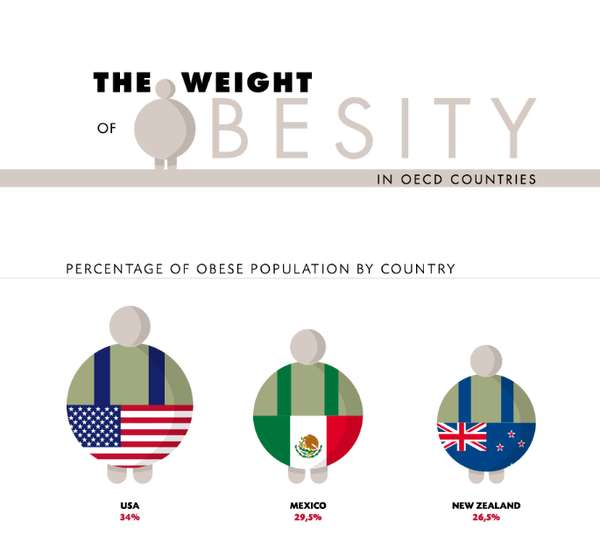 Shocking Obesity Rate Graphs