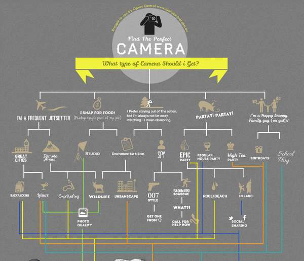 Camera Selection Infographics