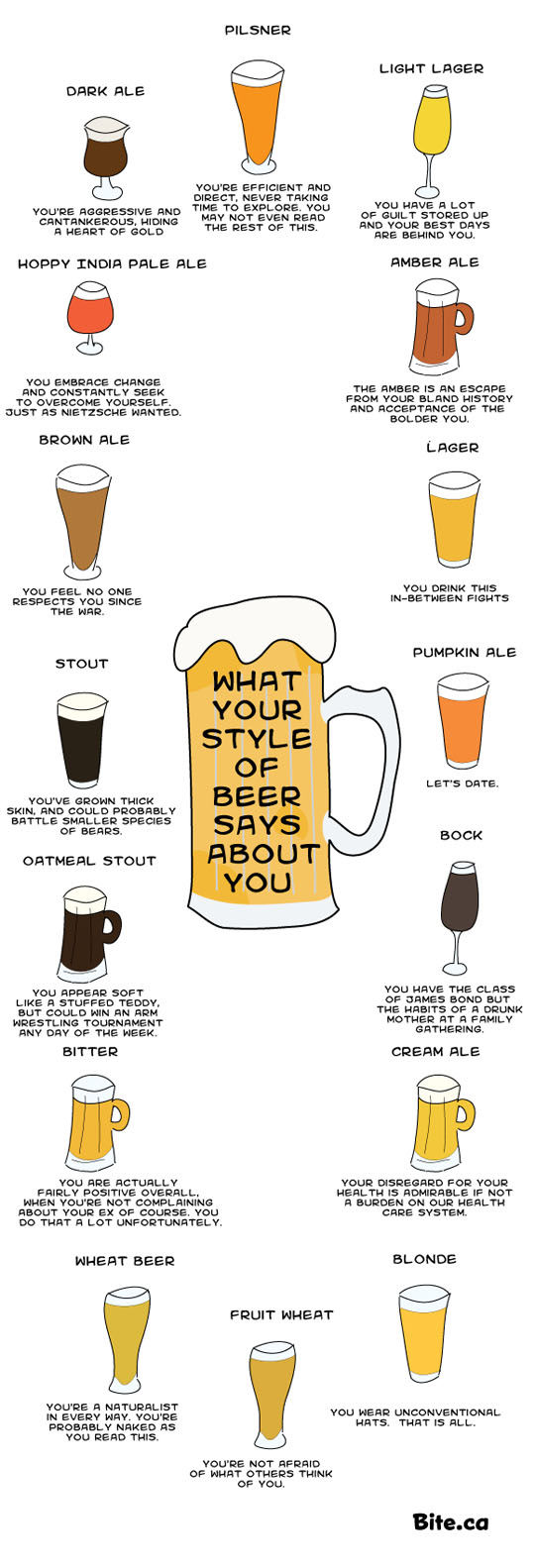 Revealing Beer-Personality Comics