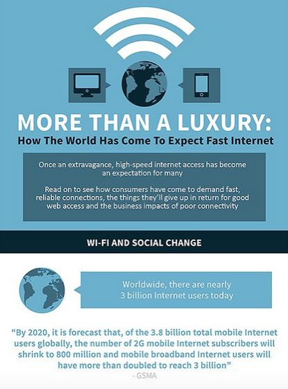Wi-Fi Consumption Infographics