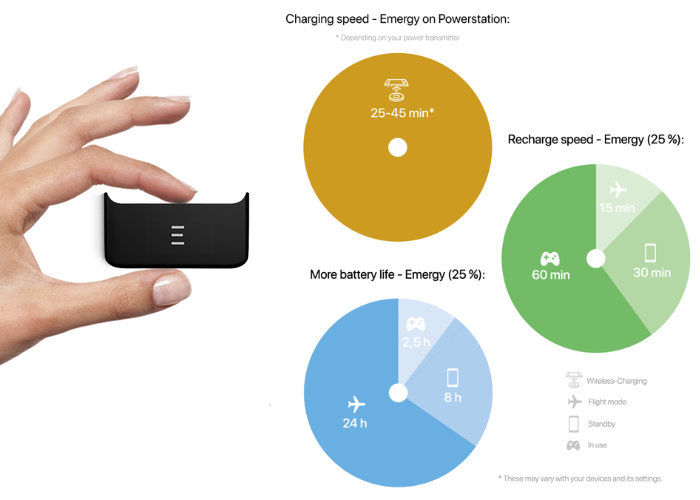 Wireless Magnetic Smartphone Chargers