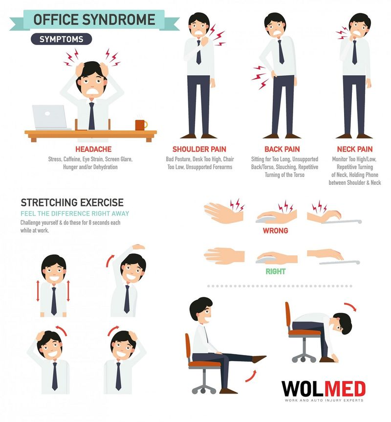 Office Pain Charts