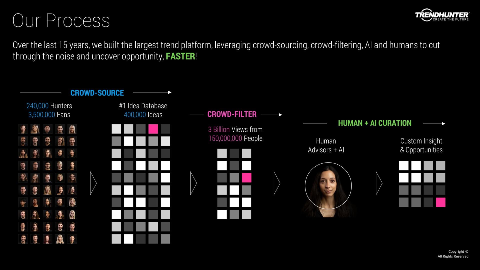 Image Slide: Trend Hunter content filtering process